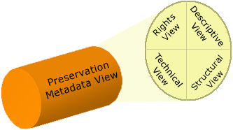 A graphical representation of preservation metadata's umbrella view of other metadata types.